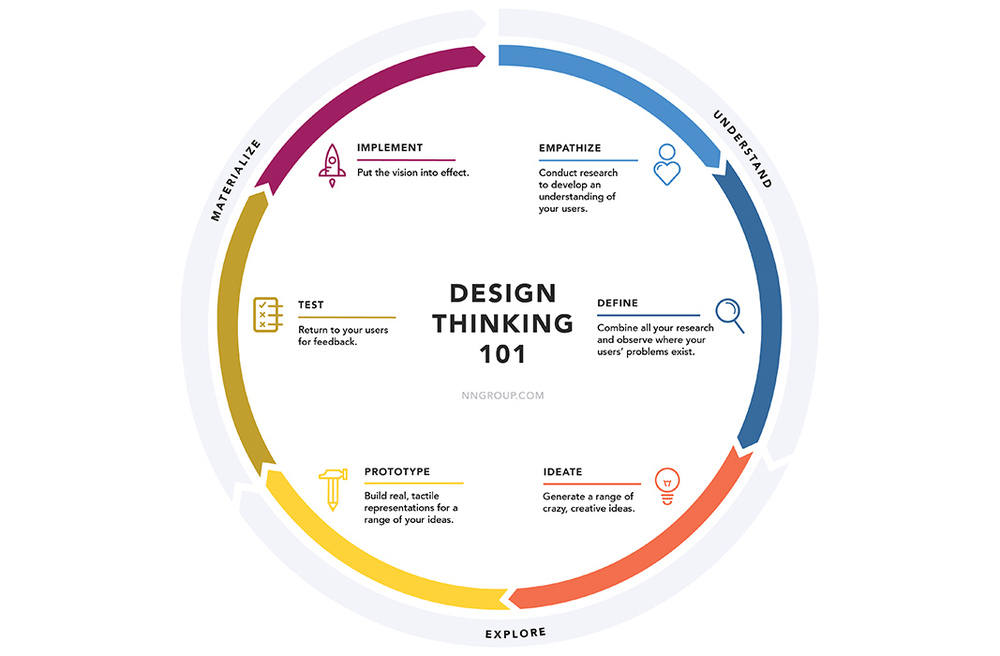 Design thinking 101 model by Nielson Norman Group