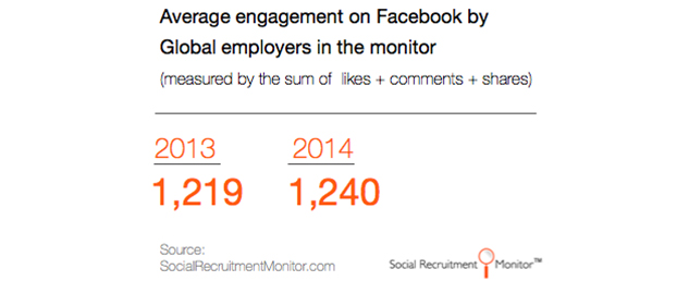 Facebook Engagement Insights